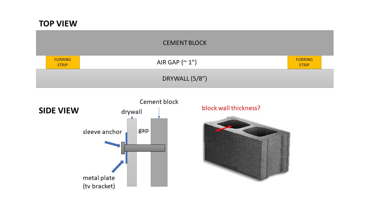 Furring strip sheetrock concrete