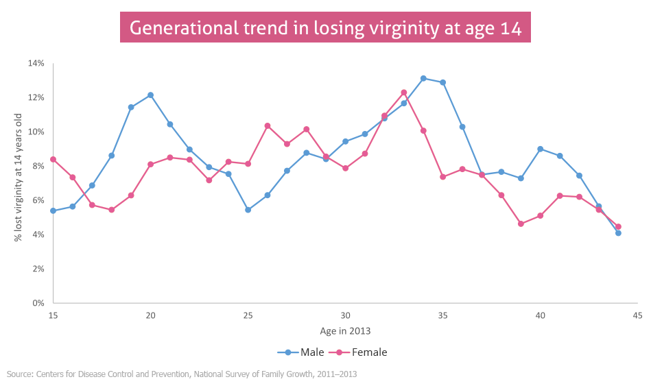Mine girls virginity lose their age Average opinion