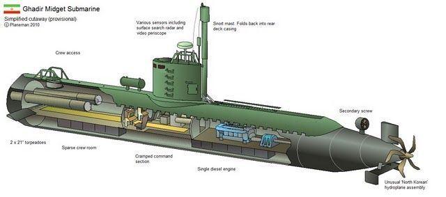 Dino reccomend Naval midget submarine